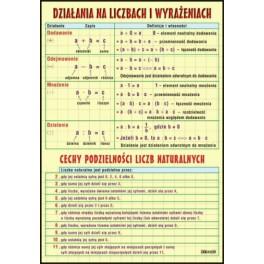 Działania na liczbach i wyrażeniach Plansza dydaktyczna