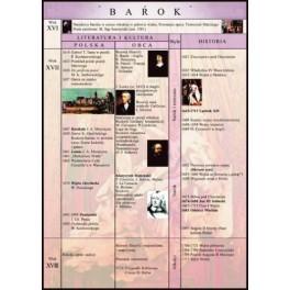 Barok Plansza dydaktyczna