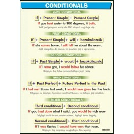 Conditionals Plansza dydaktyczna