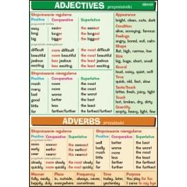 Adjectives & Adverbs Plansza dydaktyczna