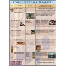 Epoki i prądy w literaturze Plansza dydaktyczna